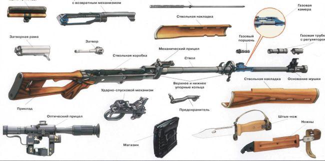 Снайперская винтовка Драгунова (СВД), основные компоненты